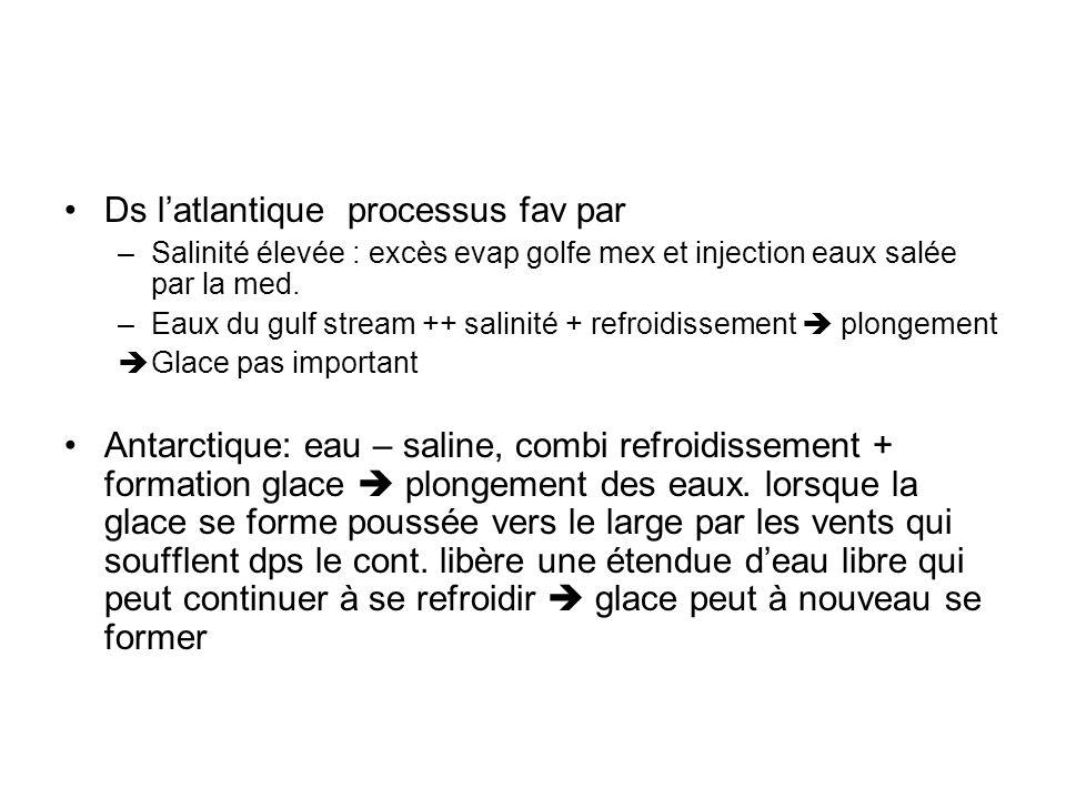 Ds latlantique processus fav par –Salinité élevée : excès evap golfe mex et injection eaux salée par la med. –Eaux du gulf stream ++ salinité + refroi