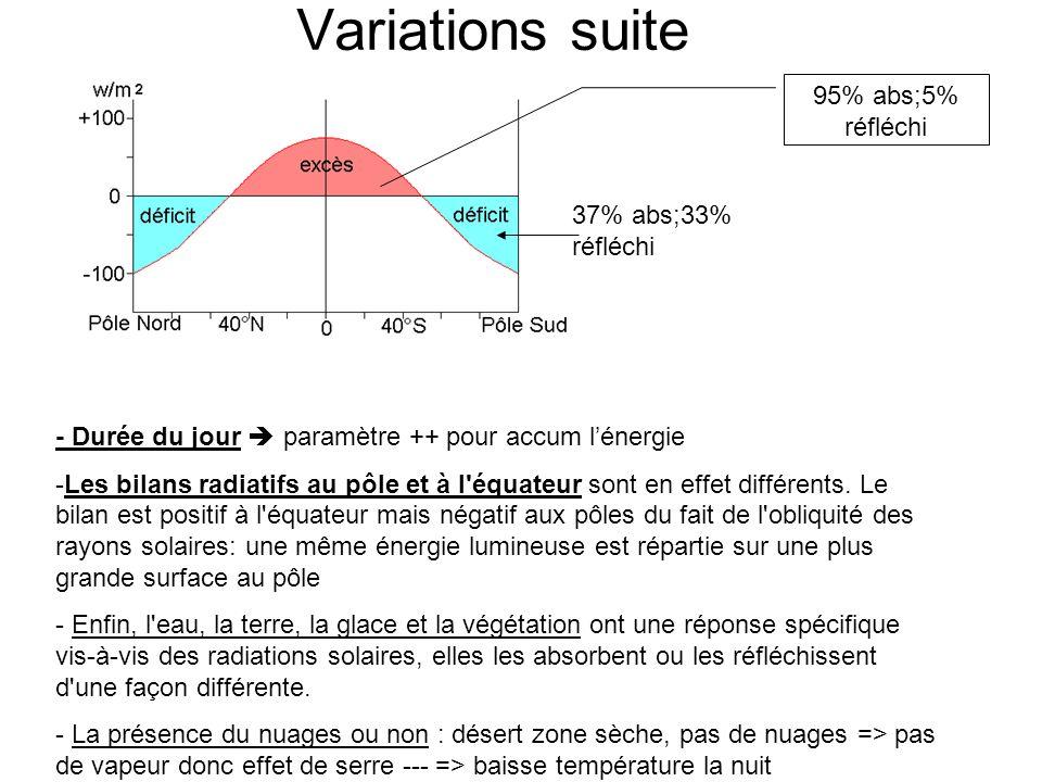 - Durée du jour paramètre ++ pour accum lénergie -Les bilans radiatifs au pôle et à l'équateur sont en effet différents. Le bilan est positif à l'équa