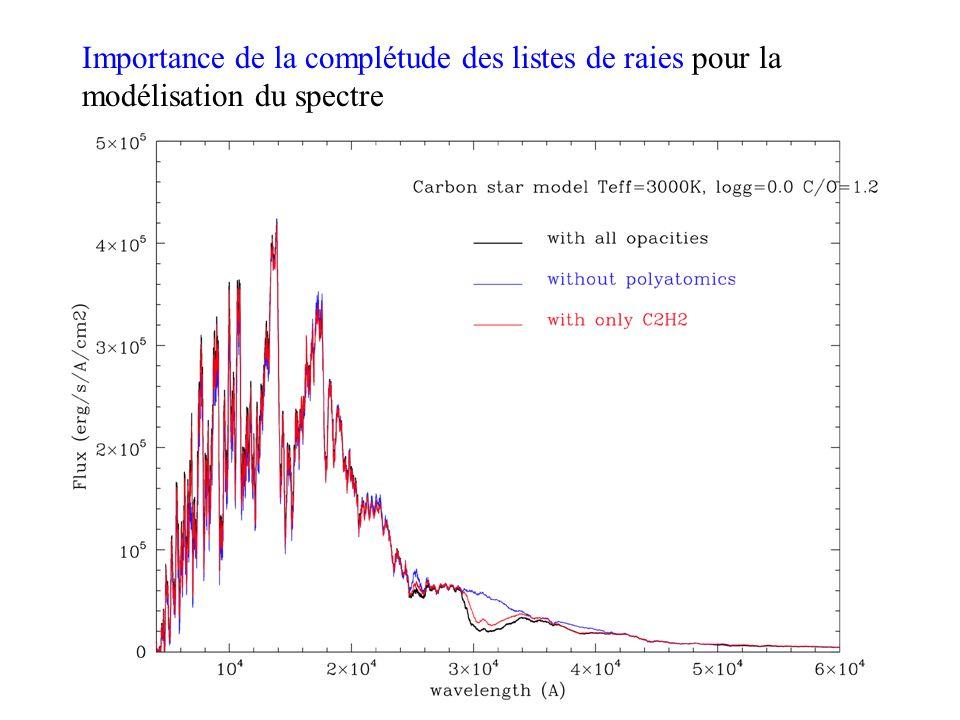 Importance de la complétude des listes de raies pour la modélisation du spectre