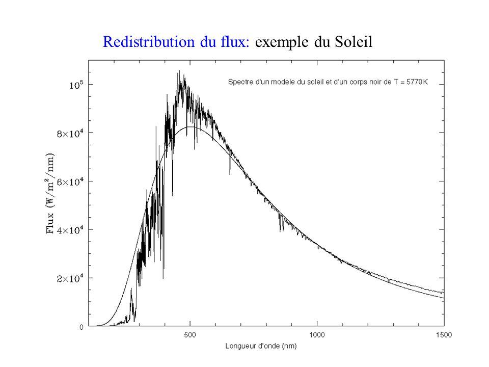 Redistribution du flux: exemple du Soleil