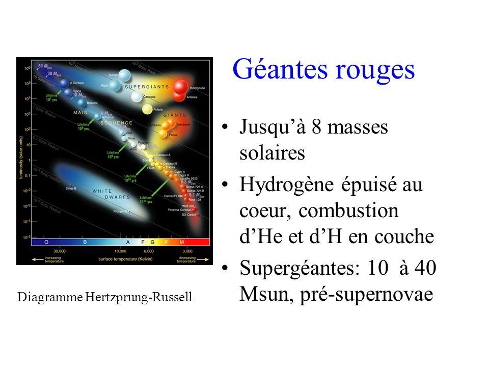 Géantes rouges Jusquà 8 masses solaires Hydrogène épuisé au coeur, combustion dHe et dH en couche Supergéantes: 10 à 40 Msun, pré-supernovae Diagramme Hertzprung-Russell