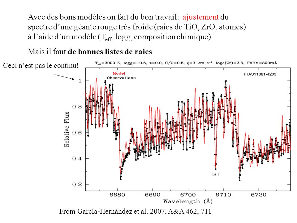 Avec des bons modèles on fait du bon travail: ajustement du spectre dune géante rouge très froide (raies de TiO, ZrO, atomes) à laide dun modèle (T eff, logg, composition chimique) Mais il faut de bonnes listes de raies Ceci nest pas le continu.