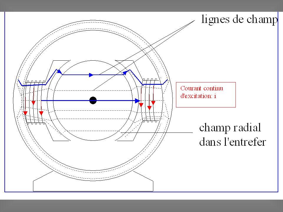 Le rotor porte les conducteurs actifs reliés aux lames du collecteur sur lesquelles frottent les balais solidaires du stator.