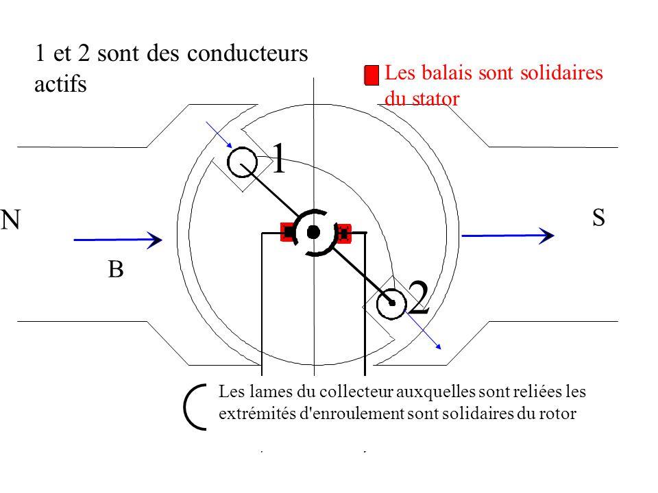 B N S 1 2 L n Les balais sont solidaires du stator Les lames du collecteur auxquelles sont reliées les extrémités d'enroulement sont solidaires du rot