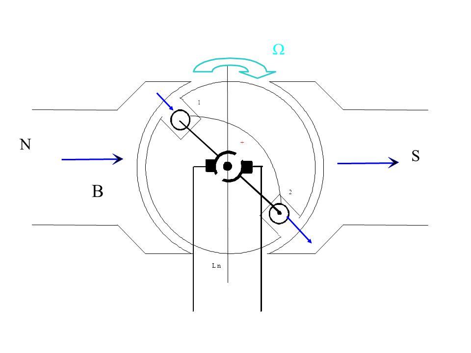 Chaque conducteur actif en mouvement dans le champ magnétique est soumis à une variation de flux: il est alors le siège d une f-é-m induite: Linduit va se comporter en générateur Chaque conducteur actif en mouvement dans le champ magnétique est soumis à une variation de flux: il est alors le siège d une f-é-m induite: Linduit va se comporter en générateur.