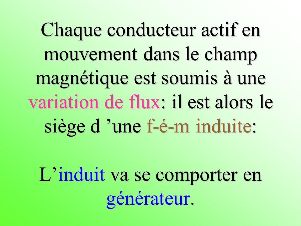 Chaque conducteur actif en mouvement dans le champ magnétique est soumis à une variation de flux: il est alors le siège d une f-é-m induite: Linduit v