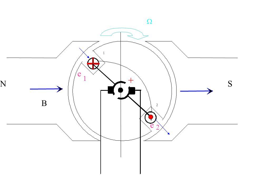 Un courant en présence d un champ magnétique: Cela donne une force qui sexerce sur chaque conducteur actif.