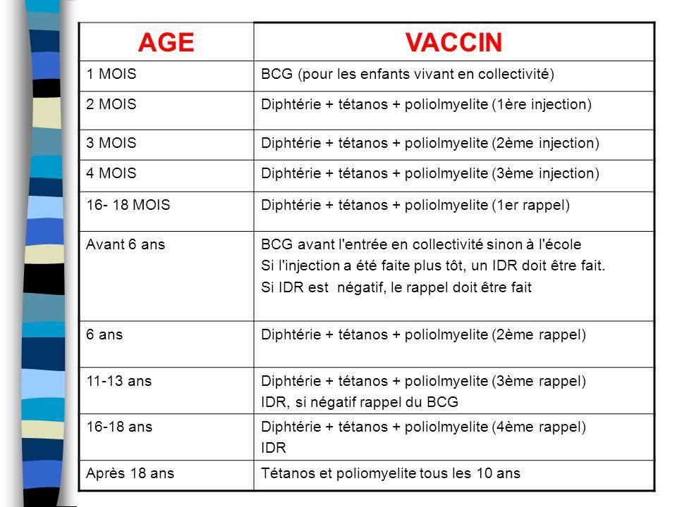 AGEVACCIN 1 MOISBCG (pour les enfants vivant en collectivité) 2 MOISDiphtérie + tétanos + poliolmyelite (1ère injection) 3 MOISDiphtérie + tétanos + p