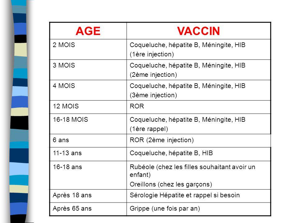 AGEVACCIN 2 MOISCoqueluche, hépatite B, Méningite, HIB (1ère injection) 3 MOISCoqueluche, hépatite B, Méningite, HIB (2ème injection) 4 MOISCoqueluche