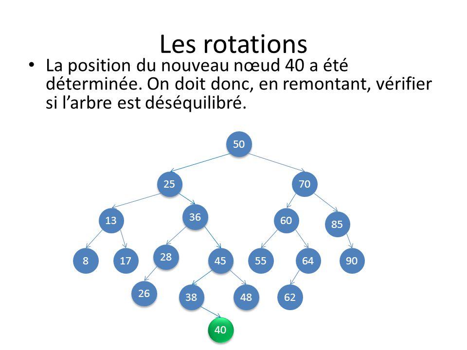 Les rotations 50 25 70 13 45 85 8 48 28 38 36 60 26 649055 62 17 La position du nouveau nœud 40 a été déterminée.
