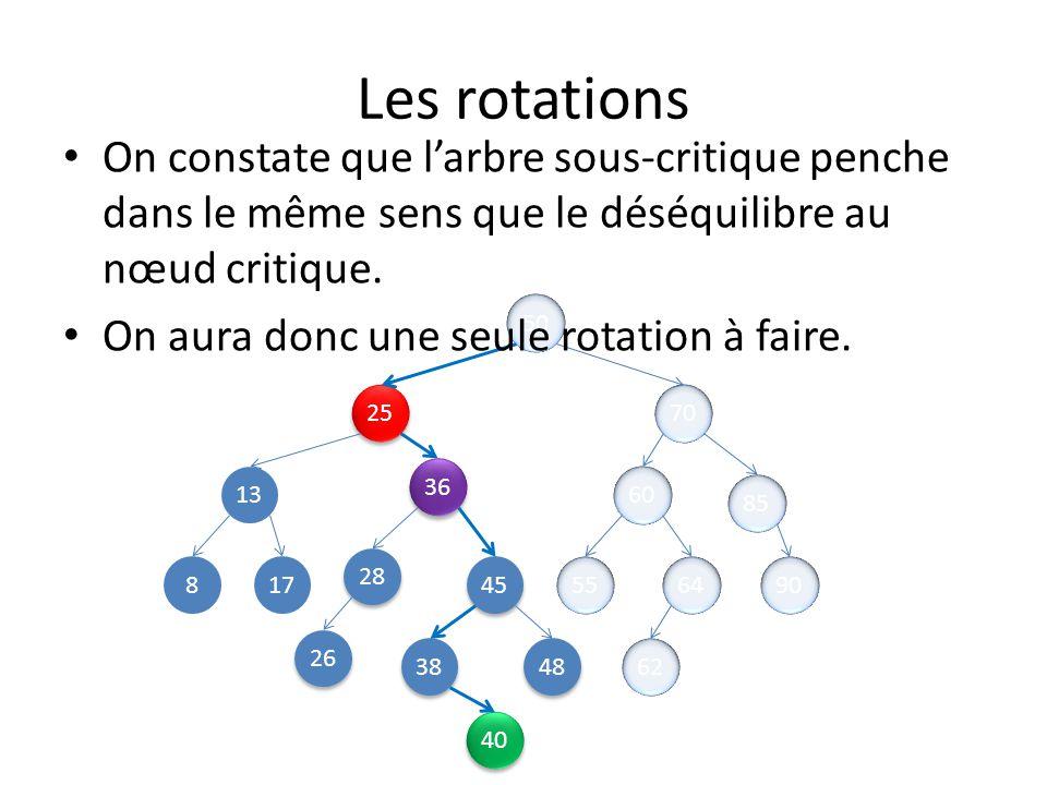 Les rotations 50 25 70 13 45 85 8 48 28 38 36 60 26 649055 62 17 On constate que larbre sous-critique penche dans le même sens que le déséquilibre au nœud critique.