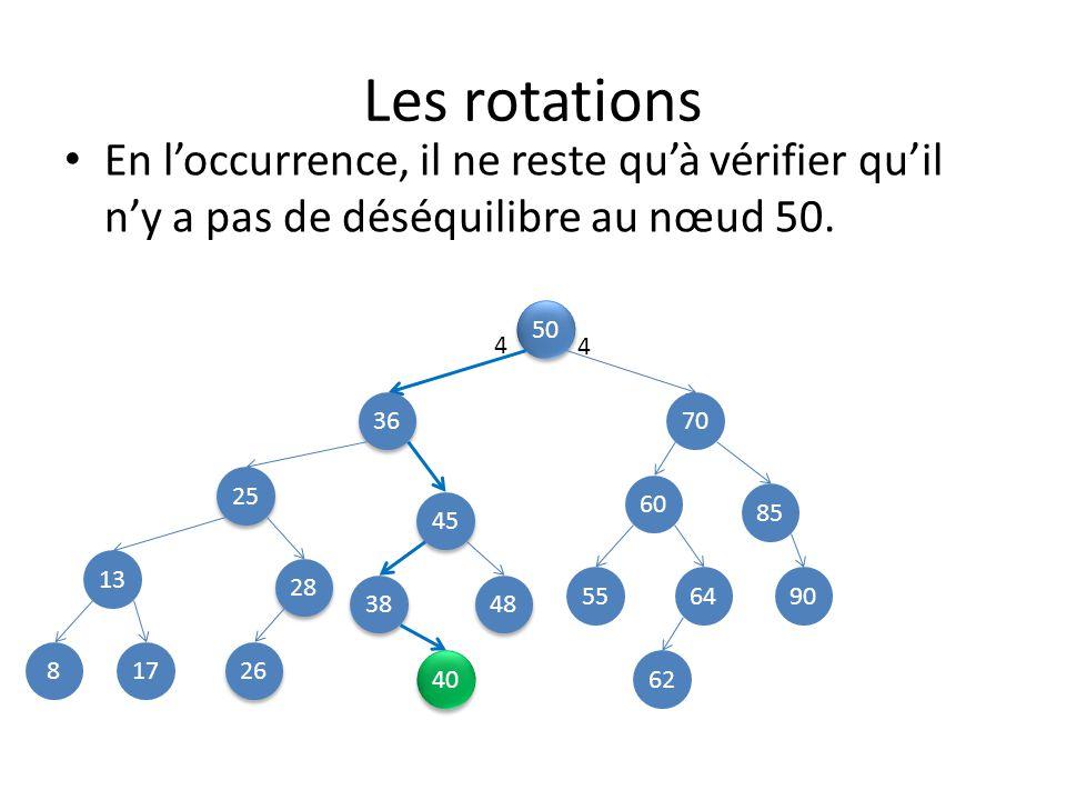 Les rotations 50 25 70 13 45 85 8 48 28 38 36 60 26 649055 62 17 En loccurrence, il ne reste quà vérifier quil ny a pas de déséquilibre au nœud 50.