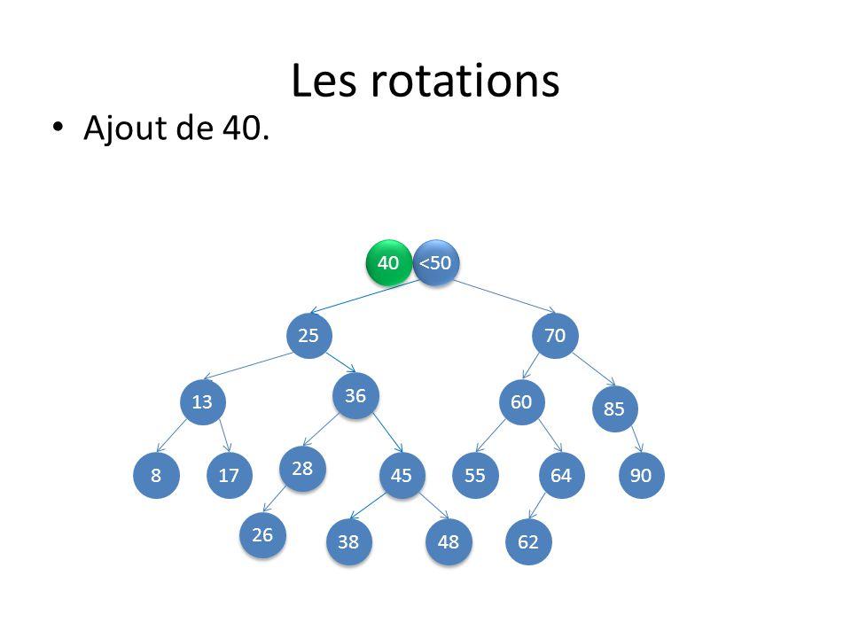 Les rotations <50 2570 13 45 85 8 48 28 38 36 60 26 649055 62 17 Ajout de 40. 40