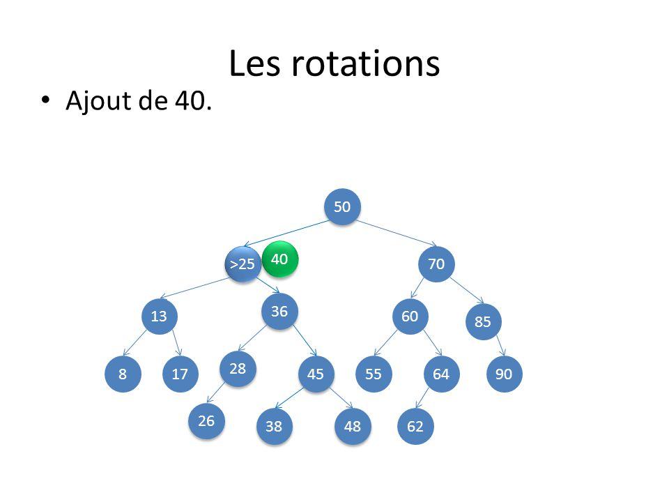 Les rotations 50 >25 70 13 45 85 8 48 28 38 36 60 26 649055 62 17 Ajout de 40. 40