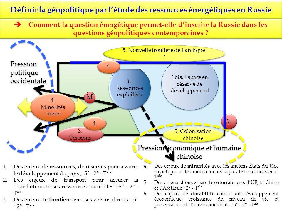 Définir la géopolitique par létude des ressources énergétiques en Russie 1bis. Espace en réserve de développement 1. Ressources exploitées M M Comment