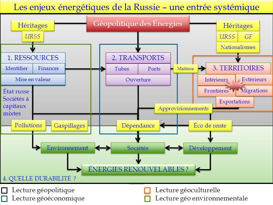 État russe - Sociétés à capitaux mixtes État russe - Sociétés à capitaux mixtes 4. QUELLE DURABILITÉ ? Les enjeux énergétiques de la Russie – une entr