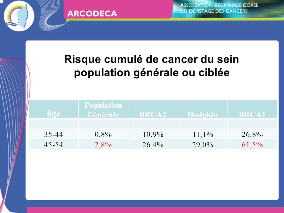 Risque cumulé de cancer du sein population générale ou ciblée âge Population GénéraleBRCA2HodgkinBRCA1 35-440,8%10,9%11,1%26,8% 45-542,8%26,4%29,0%61,