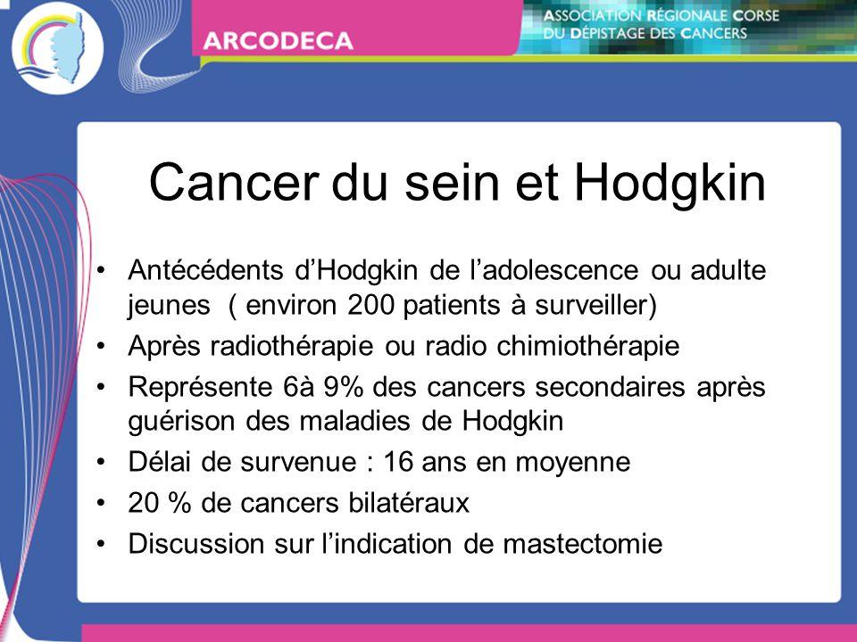 Cancer du sein et Hodgkin Antécédents dHodgkin de ladolescence ou adulte jeunes ( environ 200 patients à surveiller) Après radiothérapie ou radio chimiothérapie Représente 6à 9% des cancers secondaires après guérison des maladies de Hodgkin Délai de survenue : 16 ans en moyenne 20 % de cancers bilatéraux Discussion sur lindication de mastectomie