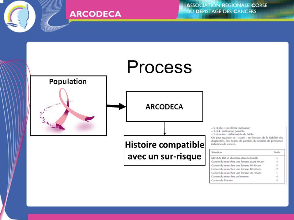 Process ARCODECA Population Histoire compatible avec un sur-risque
