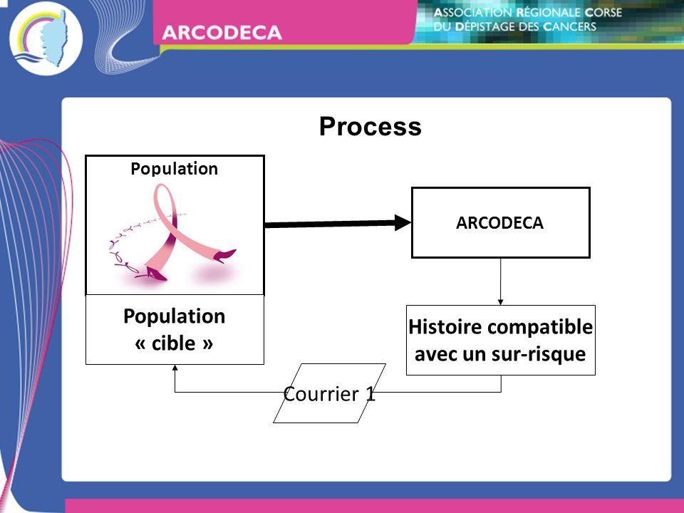 Process ARCODECA Population Histoire compatible avec un sur-risque Population « cible » Courrier 1