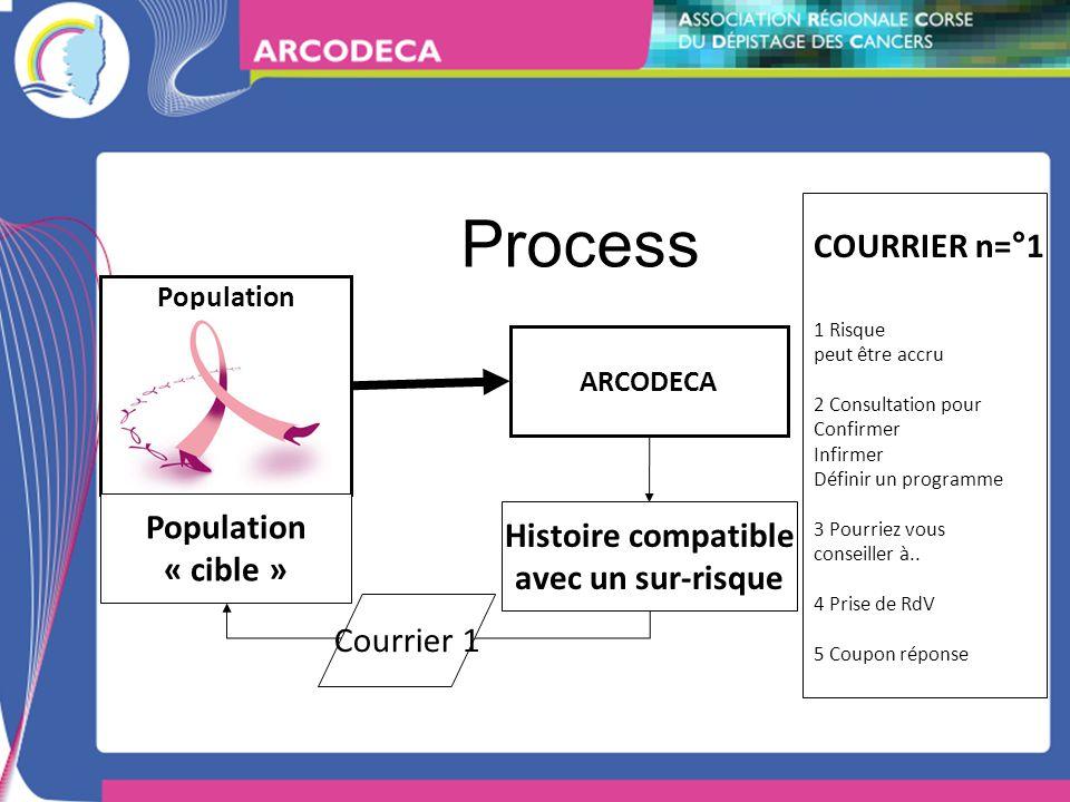 Process ARCODECA Population Histoire compatible avec un sur-risque Population « cible » COURRIER n=°1 1 Risque peut être accru 2 Consultation pour Confirmer Infirmer Définir un programme 3 Pourriez vous conseiller à..