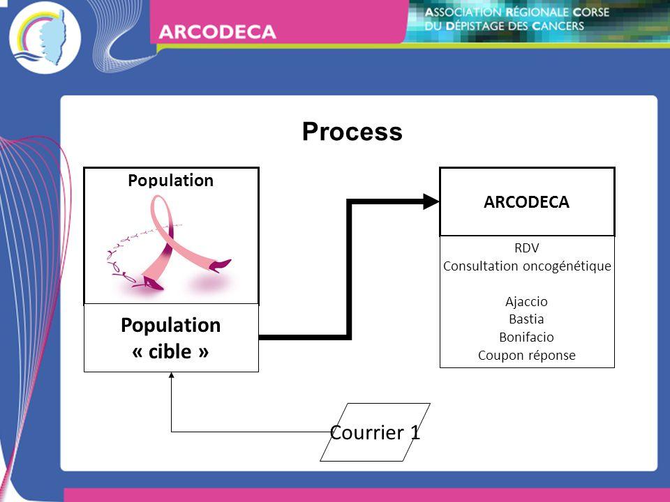 Process ARCODECA Population Population « cible » Courrier 1 RDV Consultation oncogénétique Ajaccio Bastia Bonifacio Coupon réponse