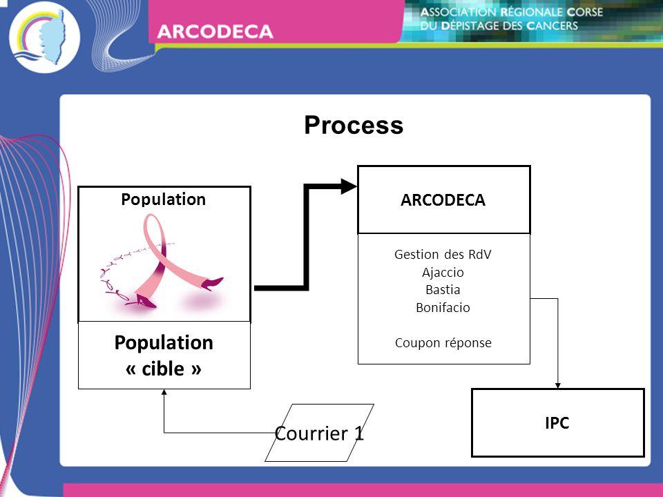Process ARCODECA Population Population « cible » Courrier 1 Gestion des RdV Ajaccio Bastia Bonifacio Coupon réponse IPC