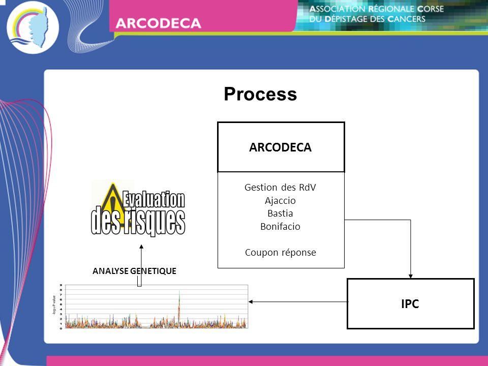 Process ARCODECA Gestion des RdV Ajaccio Bastia Bonifacio Coupon réponse IPC ANALYSE GENETIQUE