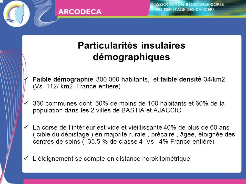 Particularités insulaires démographiques Faible démographie 300 000 habitants, et faible densité 34/km2 (Vs 112/ km2 France entière) 360 communes dont 50% de moins de 100 habitants et 60% de la population dans les 2 villes de BASTIA et AJACCIO La corse de lintérieur est vide et vieillissante 40% de plus de 60 ans ( cible du dépistage ) en majorité rurale, précaire, âgée, éloignée des centres de soins ( 35.5 % de classe 4 Vs 4% France entière) Léloignement se compte en distance horokilométrique