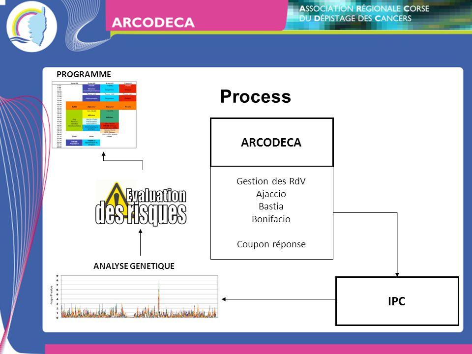 Process ARCODECA Gestion des RdV Ajaccio Bastia Bonifacio Coupon réponse IPC PROGRAMME ANALYSE GENETIQUE