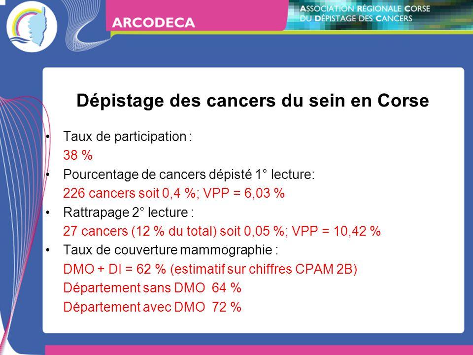 Dépistage des cancers du sein en Corse Taux de participation : 38 % Pourcentage de cancers dépisté 1° lecture: 226 cancers soit 0,4 %; VPP = 6,03 % Rattrapage 2° lecture : 27 cancers (12 % du total) soit 0,05 %; VPP = 10,42 % Taux de couverture mammographie : DMO + DI = 62 % (estimatif sur chiffres CPAM 2B) Département sans DMO 64 % Département avec DMO 72 %