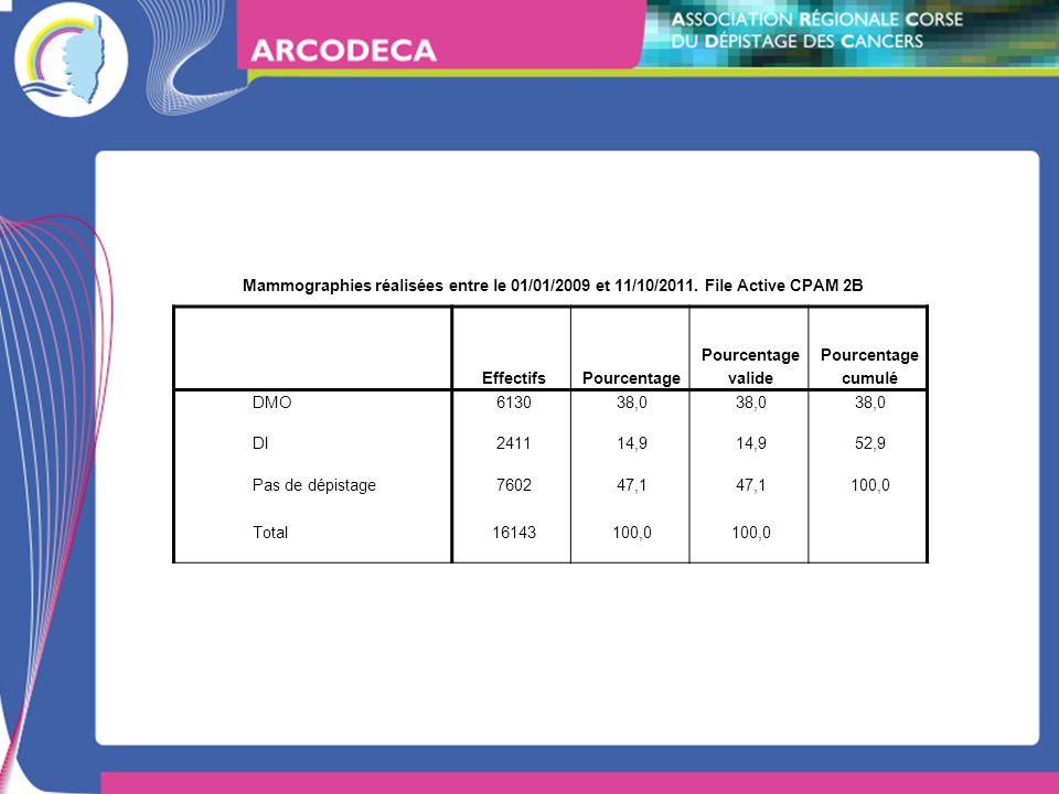 Mammographies réalisées entre le 01/01/2009 et 11/10/2011. File Active CPAM 2B EffectifsPourcentage Pourcentage valide Pourcentage cumulé DMO613038,0