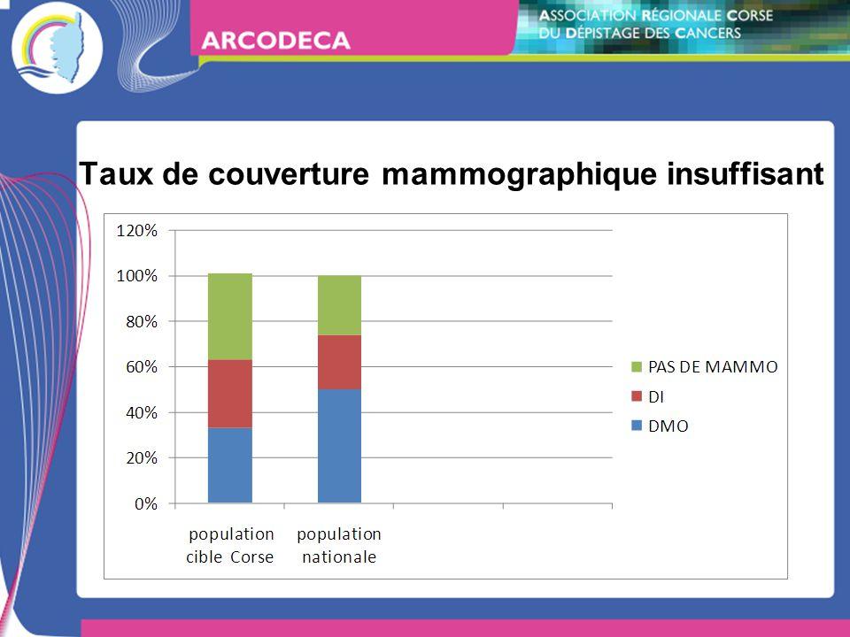 Taux de couverture mammographique insuffisant