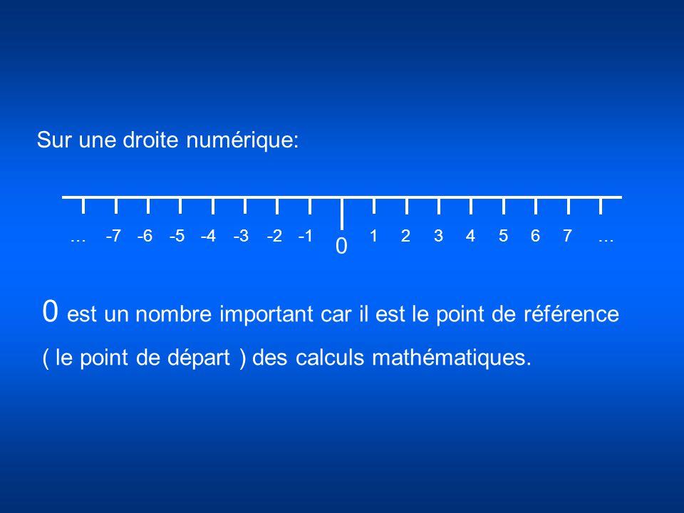 Sur une droite numérique: 0 -2-6-7-4-52-3…143567… 0 est un nombre important car il est le point de référence ( le point de départ ) des calculs mathém