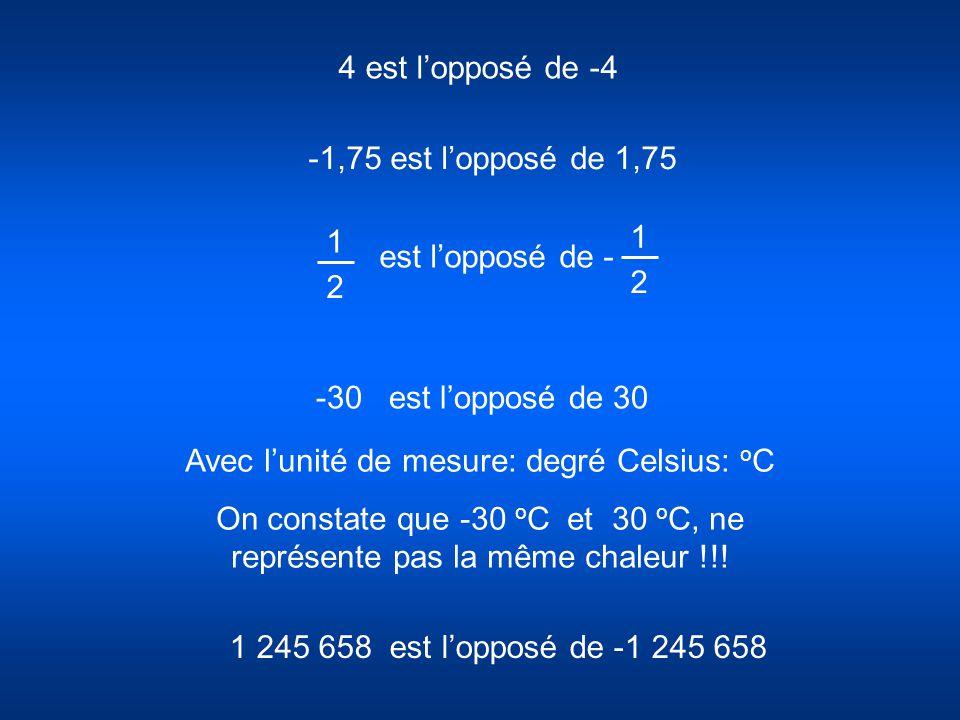 4 est lopposé de -4 -30 est lopposé de 30 Avec lunité de mesure: degré Celsius: o C On constate que -30 o C et 30 o C, ne représente pas la même chale