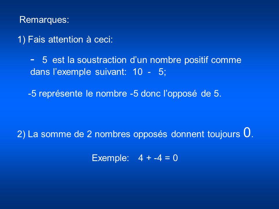 Remarques: 1) Fais attention à ceci: - 5 est la soustraction dun nombre positif comme dans lexemple suivant: 10 - 5; -5 représente le nombre -5 donc l