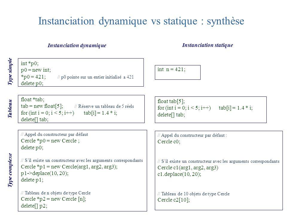 Type simple Instanciation dynamique vs statique : synthèse // Appel du constructeur par défaut Cercle *p0 = new Cercle ; delete p0; // Sil existe un c