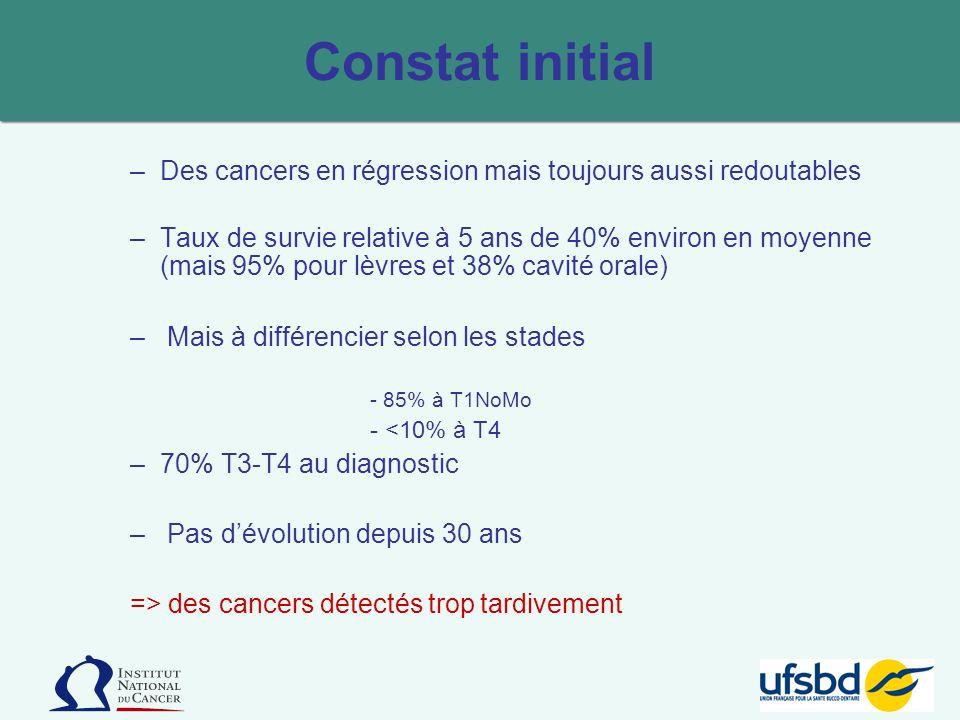 –Des cancers en régression mais toujours aussi redoutables –Taux de survie relative à 5 ans de 40% environ en moyenne (mais 95% pour lèvres et 38% cav