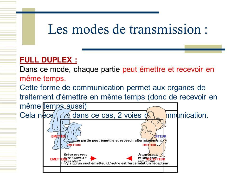 Les modes de transmission : SIMPLEX : Dans ce mode, l émetteur émet des ordres, le récepteur les exécute uniquement.