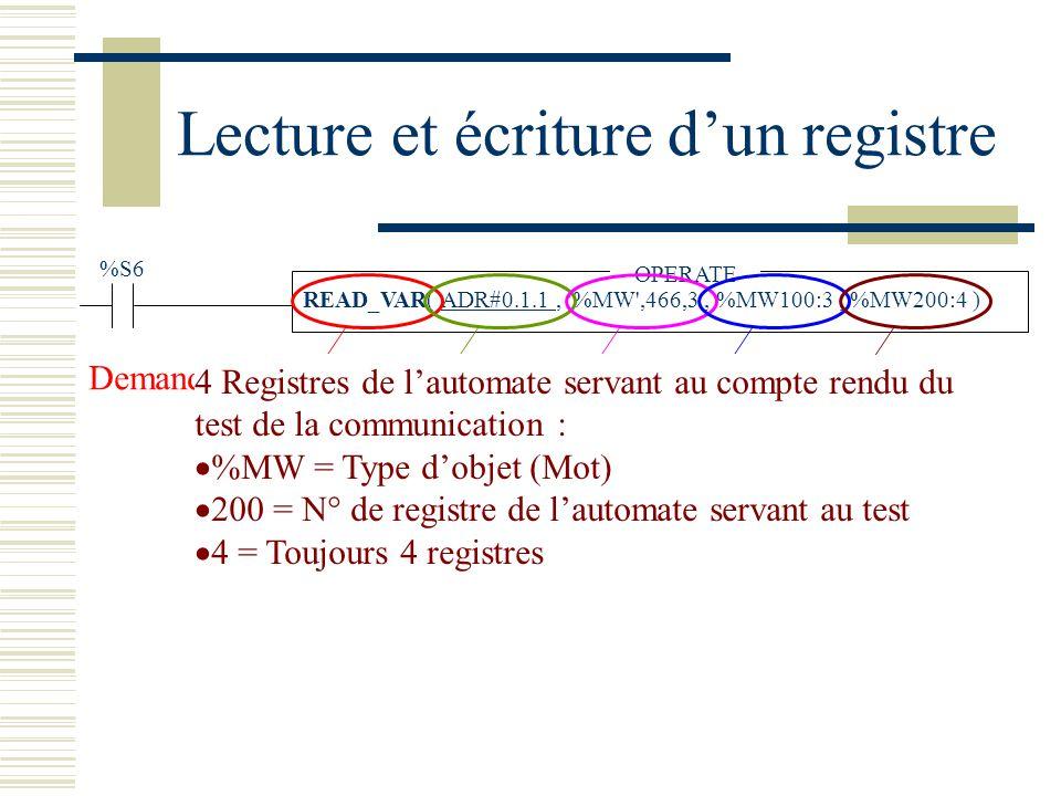 Lecture et écriture dun registre %S6 READ_VAR( ADR#0.1.1, %MW ,466,3, %MW100:3, %MW200:4 )ADR#0.1.1 OPERATE Demande de lecture Adresse de lesclave : 0 = Base de lautomate 1 = Carte de communication 1 = Adresse de lesclave Registres à lire de lesclave : %MW = Type dobjet (Mot) 466 = N° de registre 3 = Nombre de registre à lire Registres de lautomate où seront copiés les registres de lesclave : %MW = Type dobjet (Mot) 100 = N° de registre de lautomate 3 = Nombre de registre 4 Registres de lautomate servant au compte rendu du test de la communication : %MW = Type dobjet (Mot) 200 = N° de registre de lautomate servant au test 4 = Toujours 4 registres