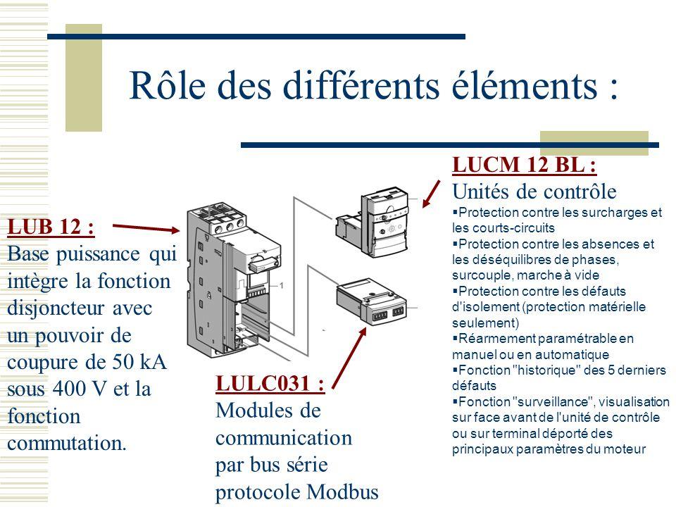 Rôle des différents éléments : LUB 12 : Base puissance qui intègre la fonction disjoncteur avec un pouvoir de coupure de 50 kA sous 400 V et la fonction commutation.