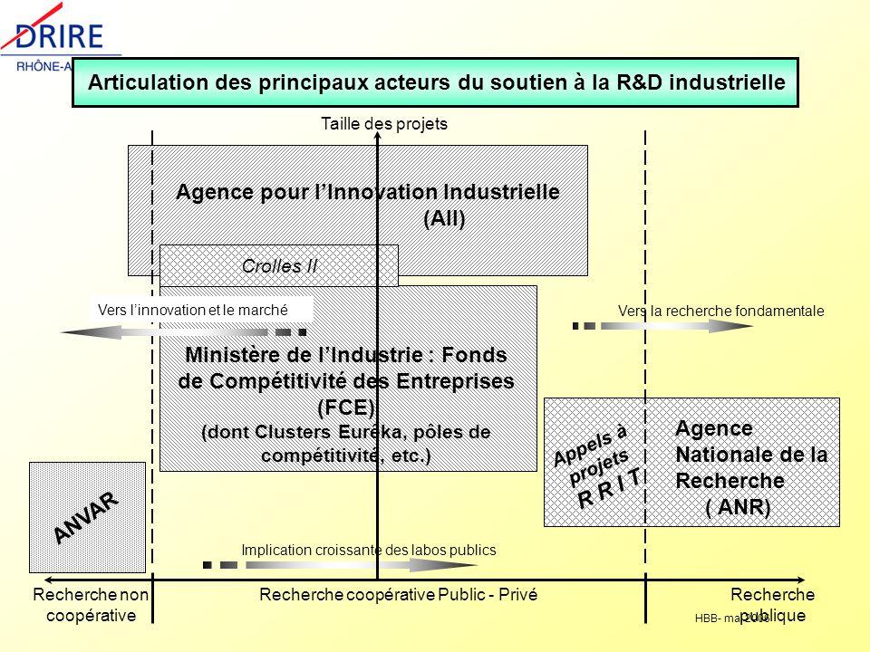 HBB- mai 2006 Articulation des principaux acteurs du soutien à la R&D industrielle Recherche non coopérative Recherche publique Recherche coopérative