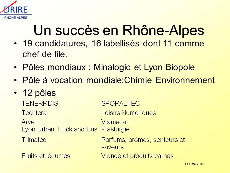 HBB- mai 2006 Un succès en Rhône-Alpes 19 candidatures, 16 labellisés dont 11 comme chef de file. Pôles mondiaux : Minalogic et Lyon Biopole Pôle à vo