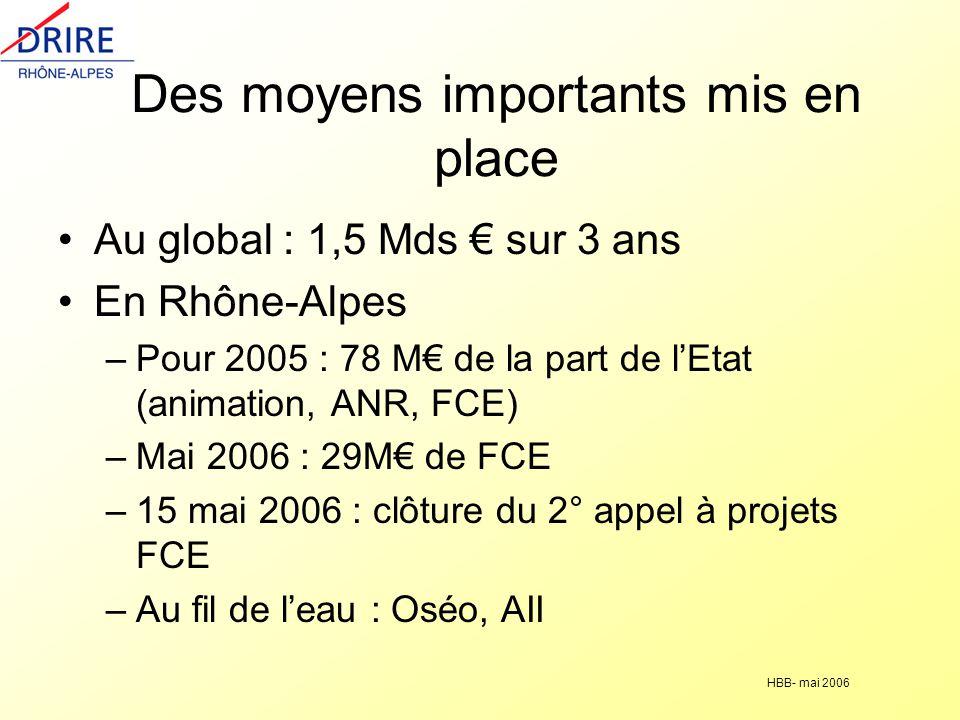 HBB- mai 2006 Des moyens importants mis en place Au global : 1,5 Mds sur 3 ans En Rhône-Alpes –Pour 2005 : 78 M de la part de lEtat (animation, ANR, FCE) –Mai 2006 : 29M de FCE –15 mai 2006 : clôture du 2° appel à projets FCE –Au fil de leau : Oséo, AII