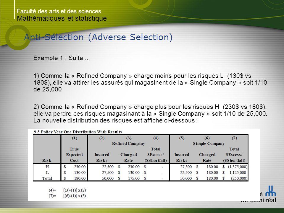 Faculté des arts et des sciences Mathématiques et statistique Anti-Sélection (Adverse Selection) Exemple 1 : Suite...