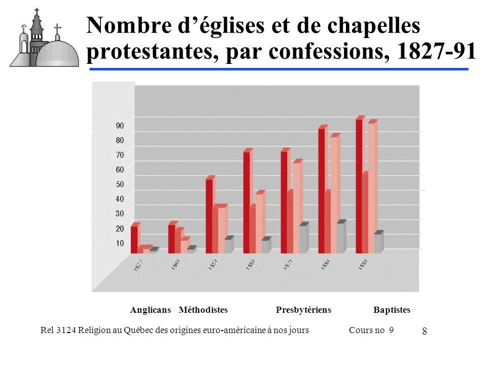 Rel 3124 Religion au Québec des origines euro-américaine à nos joursCours no 9 8 Nombre déglises et de chapelles protestantes, par confessions, 1827-91 AnglicansMéthodistesPresbytériensBaptistes