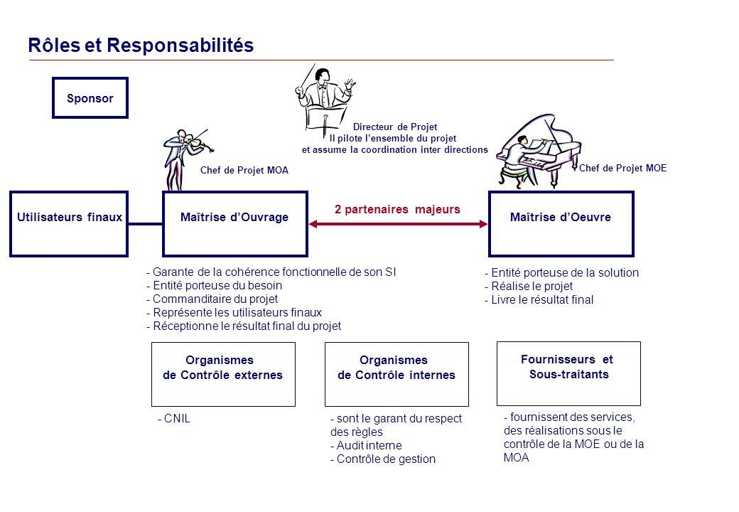 Rôles et Responsabilités Maîtrise dOeuvre Fournisseurs et Sous-traitants Organismes de Contrôle internes Utilisateurs finauxMaîtrise dOuvrage - Garante de la cohérence fonctionnelle de son SI - Entité porteuse du besoin - Commanditaire du projet - Représente les utilisateurs finaux - Réceptionne le résultat final du projet - Entité porteuse de la solution - Réalise le projet - Livre le résultat final - fournissent des services, des réalisations sous le contrôle de la MOE ou de la MOA - sont le garant du respect des règles - Audit interne - Contrôle de gestion 2 partenaires majeurs Directeur de Projet Il pilote lensemble du projet et assume la coordination inter directions Chef de Projet MOA Chef de Projet MOE Sponsor Organismes de Contrôle externes - CNIL