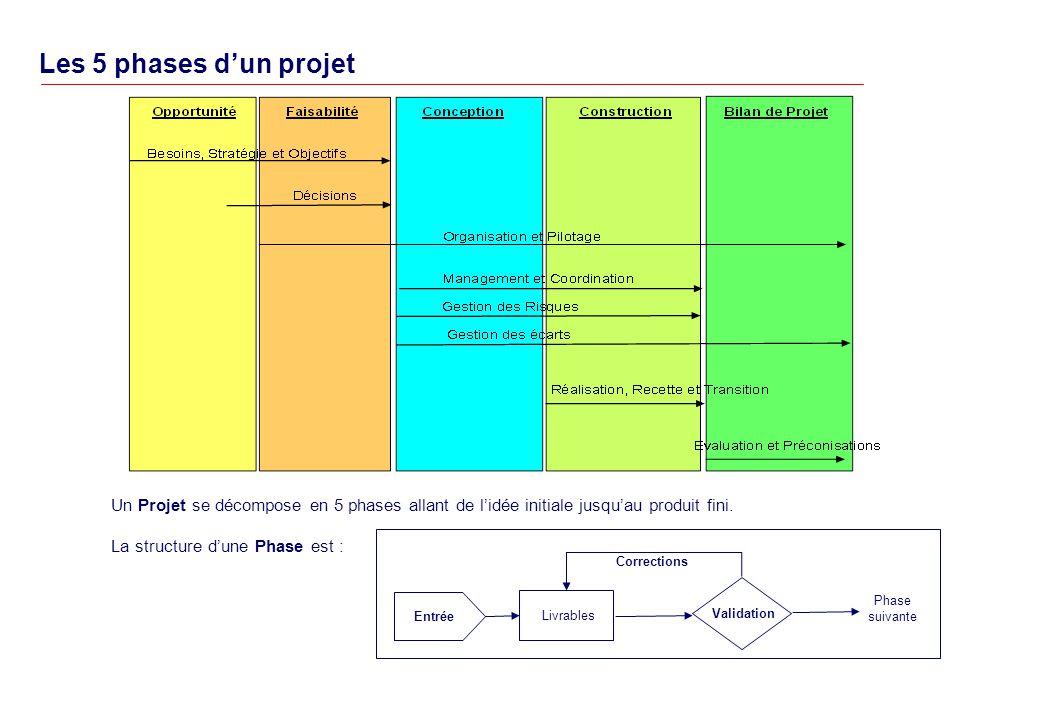 Les 5 phases dun projet Un Projet se décompose en 5 phases allant de lidée initiale jusquau produit fini.