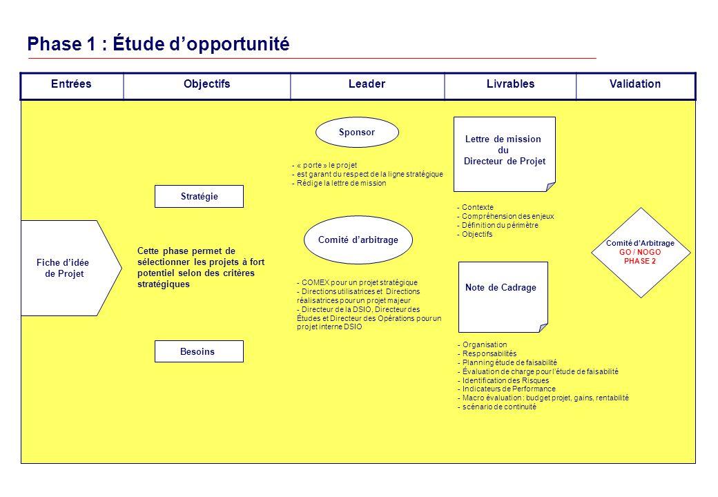 Phase 1 : Étude dopportunité EntréesObjectifsLeaderLivrablesValidation Comité dArbitrage GO / NOGO PHASE 2 Lettre de mission du Directeur de Projet Note de Cadrage - Contexte - Compréhension des enjeux - Définition du périmètre - Objectifs - Organisation - Responsabilités - Planning étude de faisabilité - Évaluation de charge pour létude de faisabilité - Identification des Risques - Indicateurs de Performance - Macro évaluation : budget projet, gains, rentabilité - scénario de continuité Fiche didée de Projet Cette phase permet de sélectionner les projets à fort potentiel selon des critères stratégiques Besoins Stratégie Comité darbitrage - COMEX pour un projet stratégique - Directions utilisatrices et Directions réalisatrices pour un projet majeur - Directeur de la DSIO, Directeur des Études et Directeur des Opérations pour un projet interne DSIO Sponsor - « porte » le projet - est garant du respect de la ligne stratégique - Rédige la lettre de mission