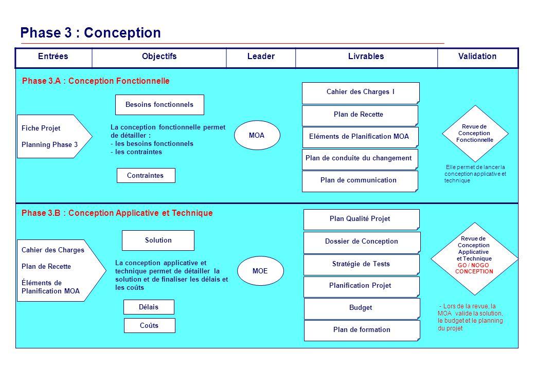 Phase 3 : Conception EntréesObjectifsLeaderLivrablesValidation Revue de Conception Fonctionnelle Cahier des Charges l Plan de Recette Fiche Projet Planning Phase 3 La conception fonctionnelle permet de détailler : - les besoins fonctionnels - les contraintes Besoins fonctionnels MOA Plan de conduite du changement Elle permet de lancer la conception applicative et technique Phase 3.A : Conception Fonctionnelle Contraintes Plan de communication Cahier des Charges Plan de Recette Éléments de Planification MOA Phase 3.B : Conception Applicative et Technique Stratégie de Tests La conception applicative et technique permet de détailler la solution et de finaliser les délais et les coûts Solution MOE Planification Projet Délais Plan Qualité Projet Revue de Conception Applicative et Technique GO / NOGO CONCEPTION Coûts Budget Plan de formation - Lors de la revue, la MOA valide la solution, le budget et le planning du projet Eléments de Planification MOA Dossier de Conception